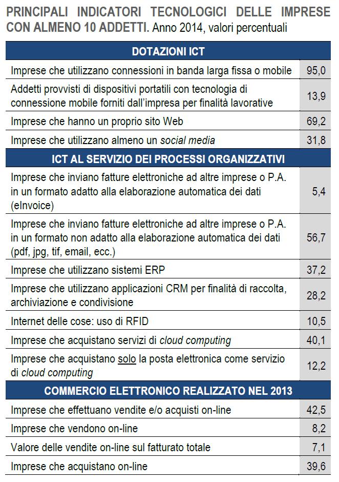 Istat ICT