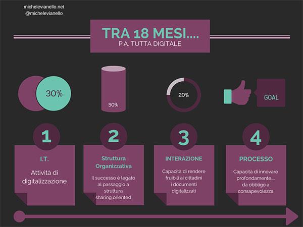 Michele-Vianello-digitalizzazione-agenda-digitale-1024x768