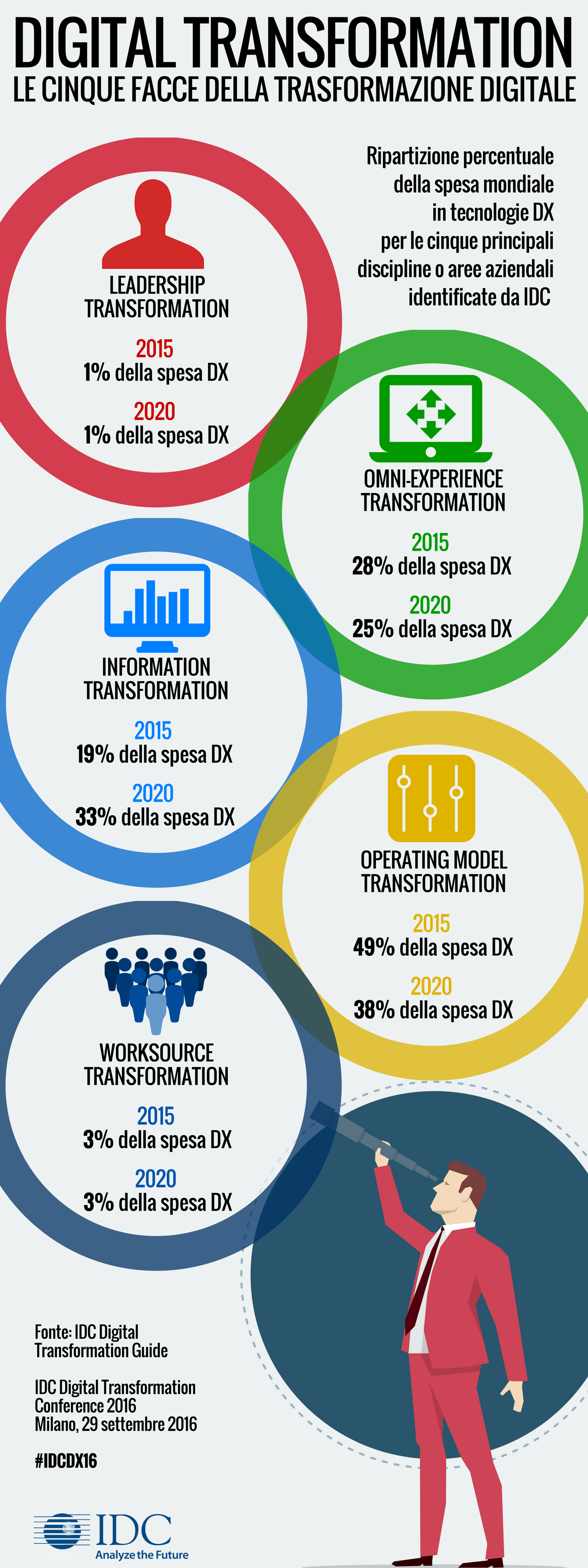 le_cinque_facce_della_digital_transformation